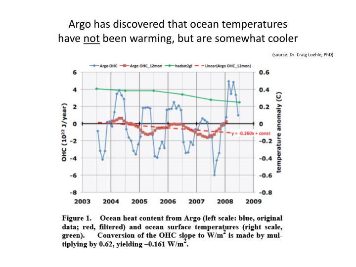 Argo has discovered that ocean temperatures