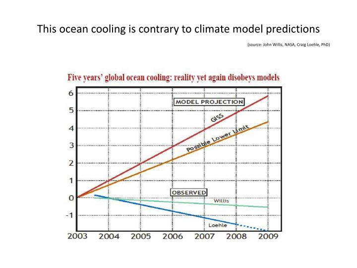 This ocean cooling is contrary to climate model predictions