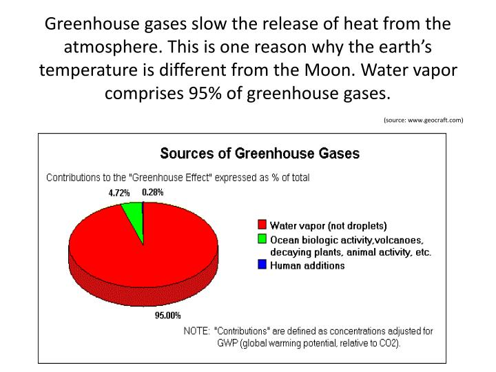 Greenhouse gases slow the release of heat from the atmosphere. This is one reason why the earth's temperature is different from the Moon. Water vapor comprises 95% of greenhouse gases.