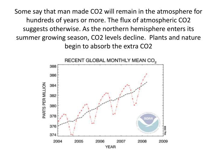 Some say that man made CO2 will remain in the atmosphere for hundreds of years or more. The flux of atmospheric CO2 suggests otherwise. As the northern hemisphere enters its summer growing season, CO2 levels decline.  Plants and nature begin to absorb the extra CO2
