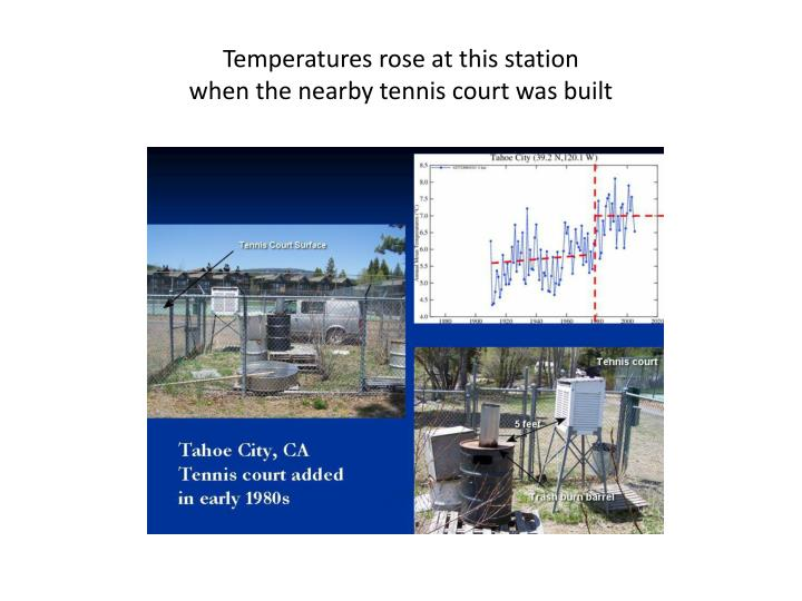 Temperatures rose at this station