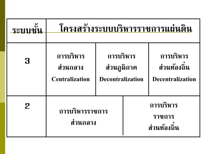 โครงสร้างระบบบริหารราชการแผ่นดิน
