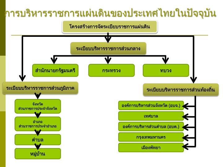 การบริหารราชการแผ่นดินของประเทศไทยในปัจจุบัน
