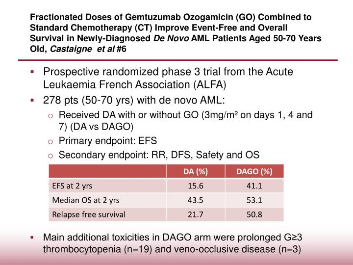 Fractionated Doses of Gemtuzumab Ozogamicin (GO) Combined to Standard Chemotherapy (CT) Improve Event-Free and Overall Survival in Newly-Diagnosed
