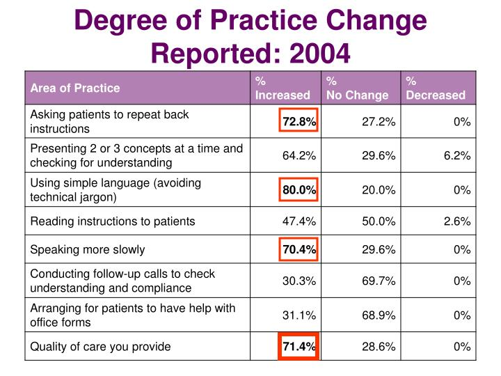Degree of Practice Change Reported: 2004