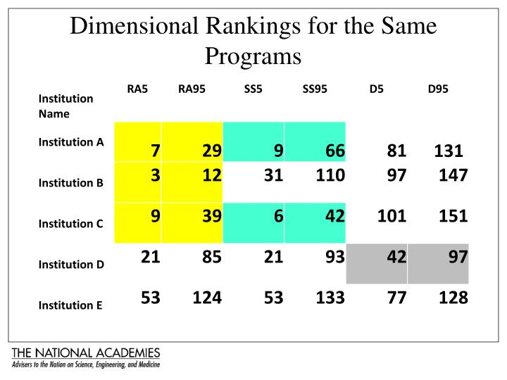 Dimensional Rankings for the Same Programs