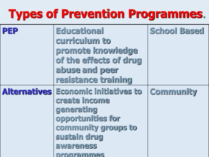 Types of Prevention Programmes