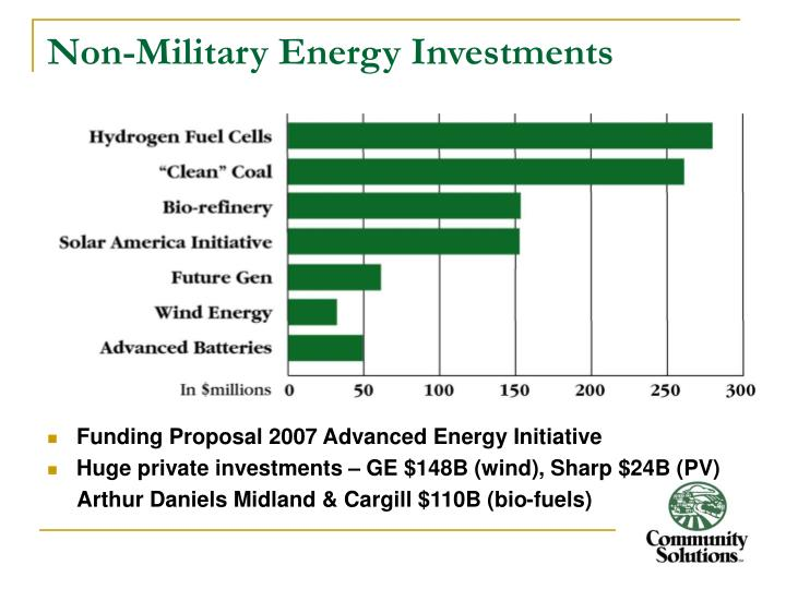 Non-Military Energy Investments