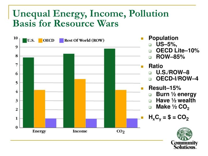 Unequal Energy, Income, Pollution
