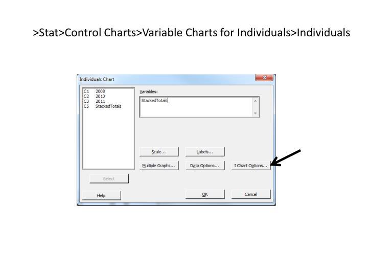>Stat>Control Charts>Variable Charts for Individuals>Individuals