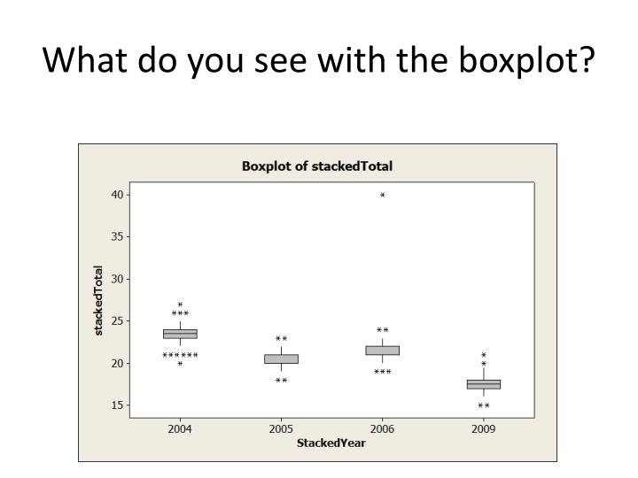 What do you see with the boxplot?