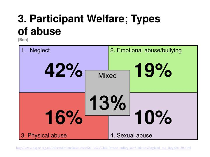 3 participant welfare types of abuse ben
