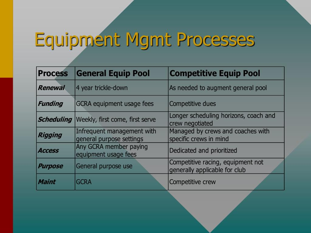 Equipment Mgmt Processes