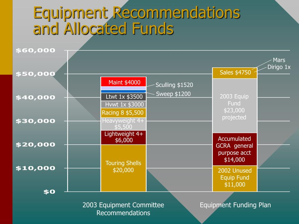 Equipment Recommendations and Allocated Funds