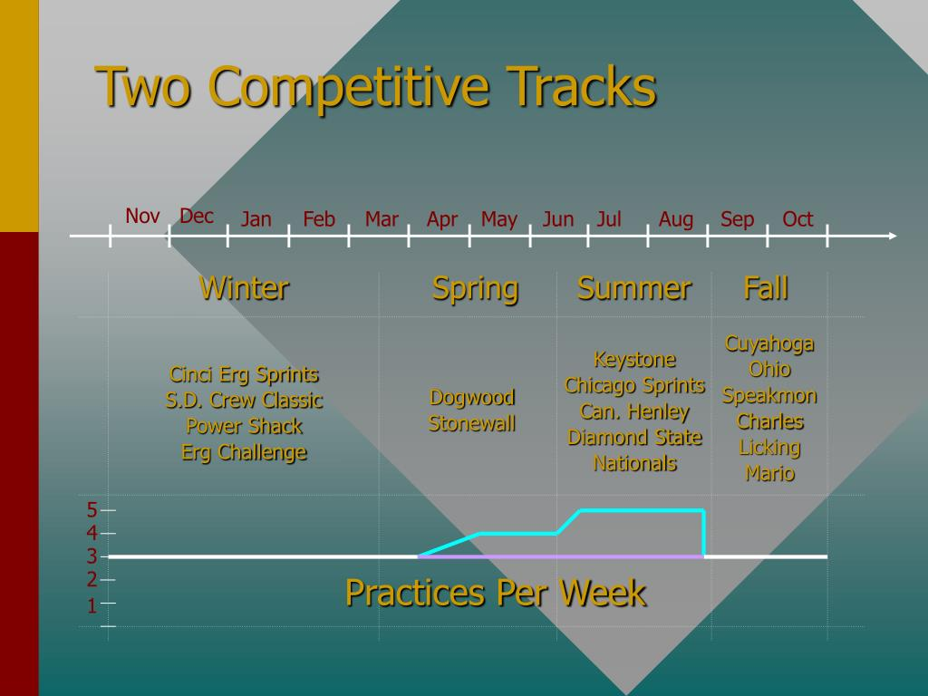Two Competitive Tracks