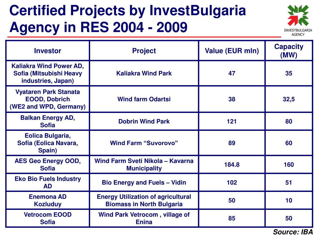 Certified Projects by InvestBulgaria Agency in RES 2004 - 2009