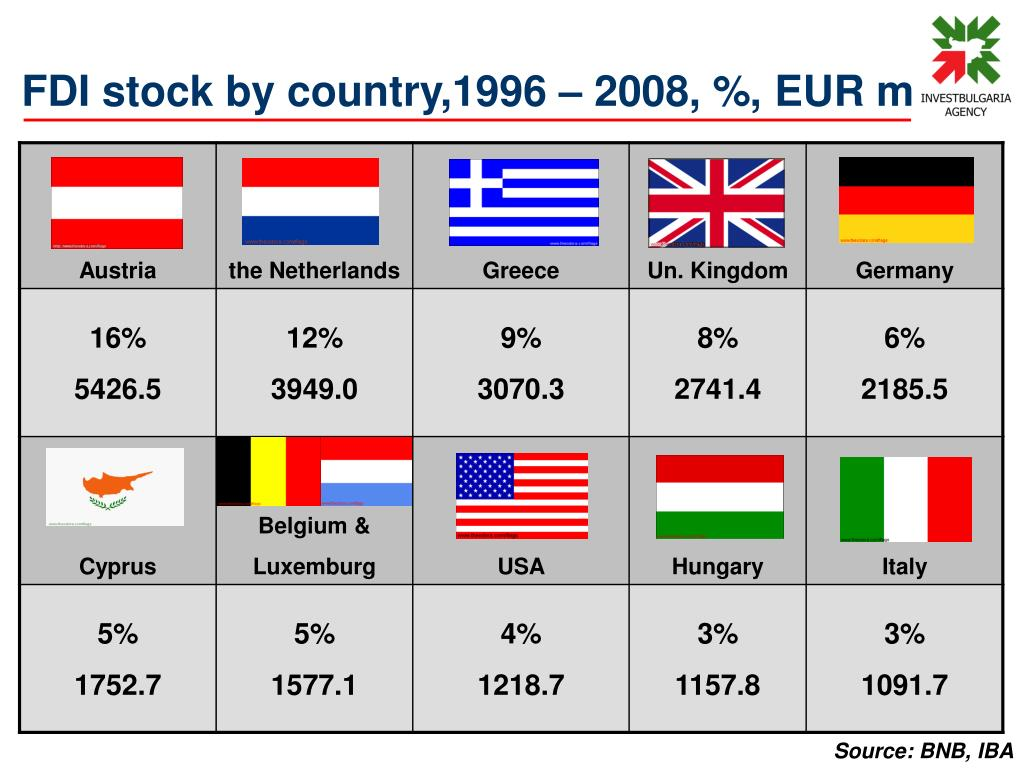 FDI stock by country,1996 – 2008, %, EUR m
