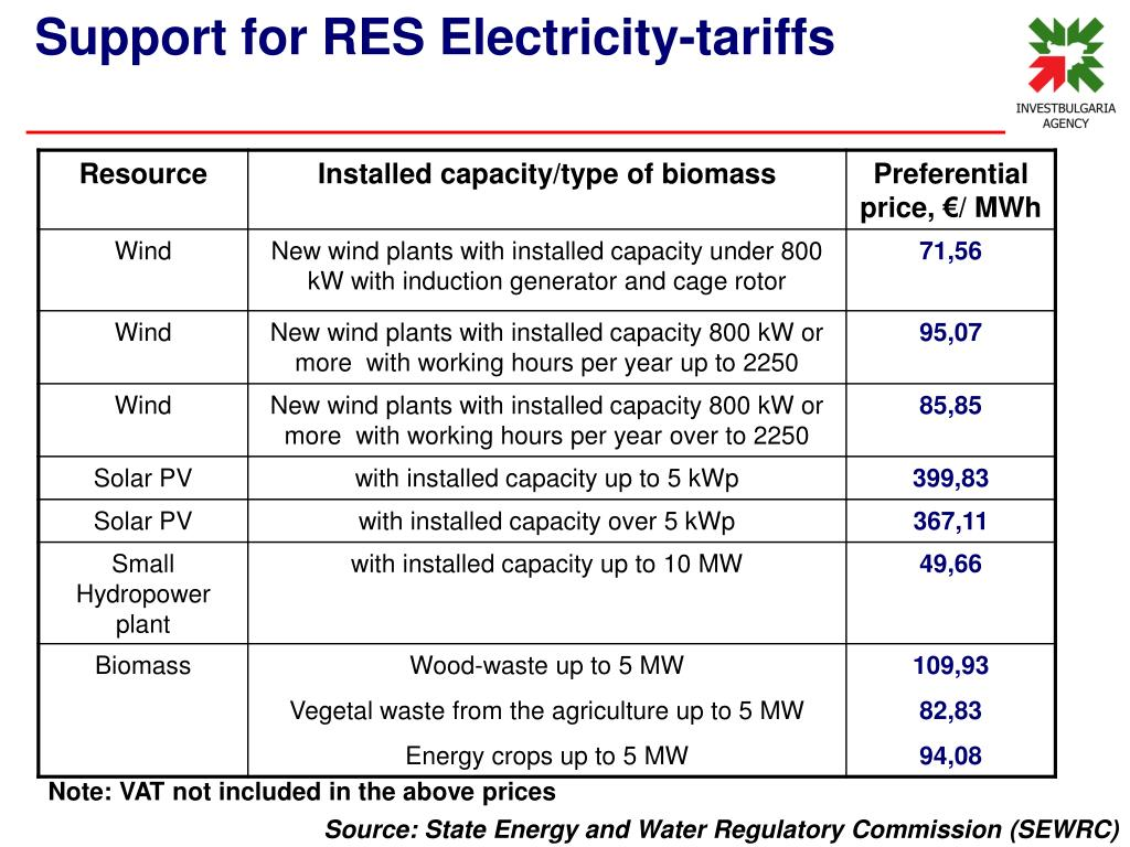 Support for RES Electricity-tariffs