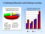 continuing education and lifelong learning22