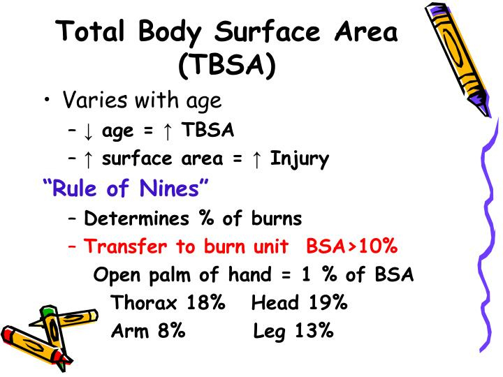 Total Body Surface Area (TBSA)