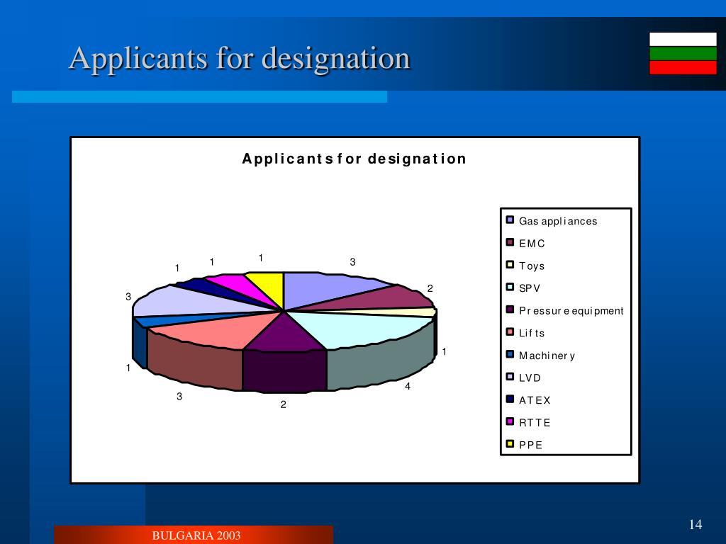 Applicants for designation