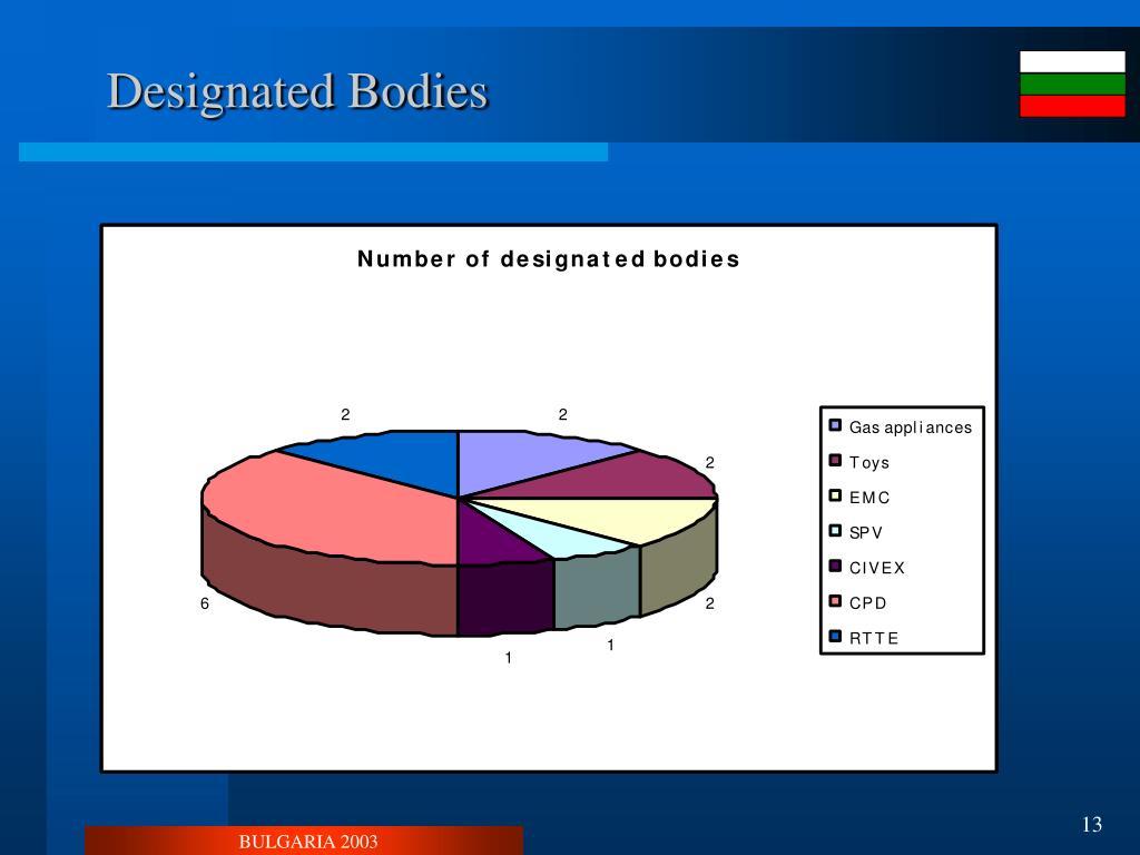 Designated Bodies