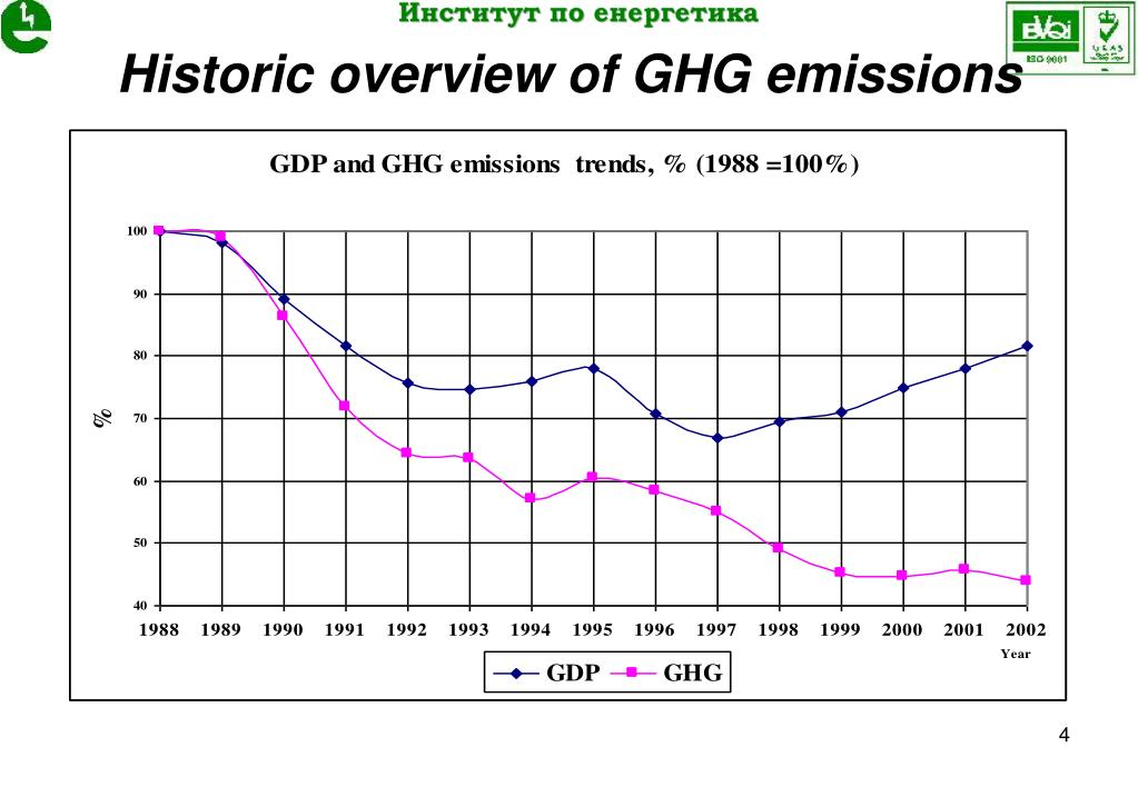 Historic overview of GHG emissions