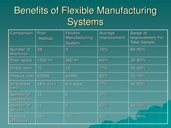 Benefits of Flexible Manufacturing Systems
