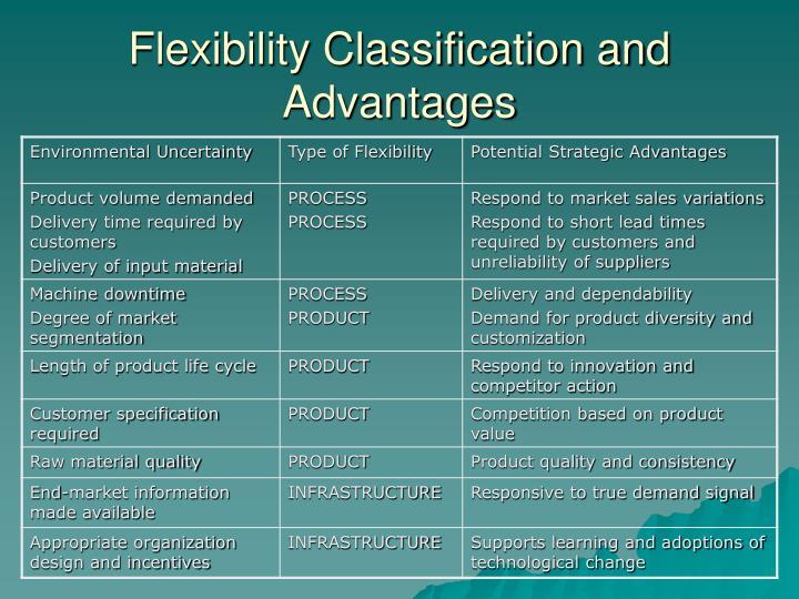 Flexibility Classification and Advantages