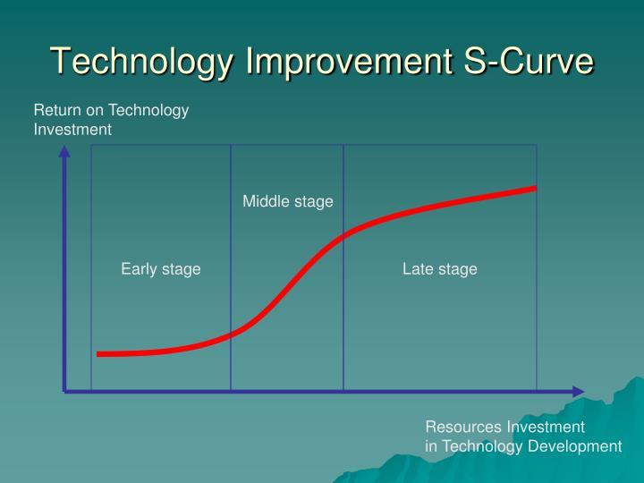 Technology Improvement S-Curve