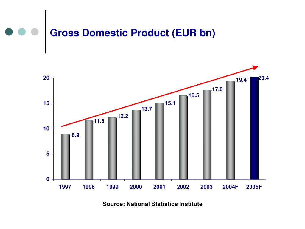 Gross Domestic Product (EUR bn)