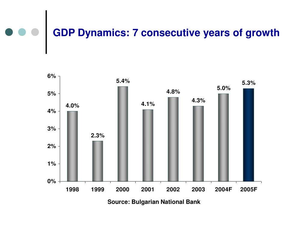 GDP Dynamics: 7 consecutive years of growth