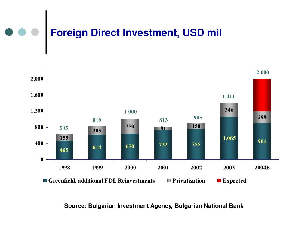 Foreign Direct Investment, USD mil