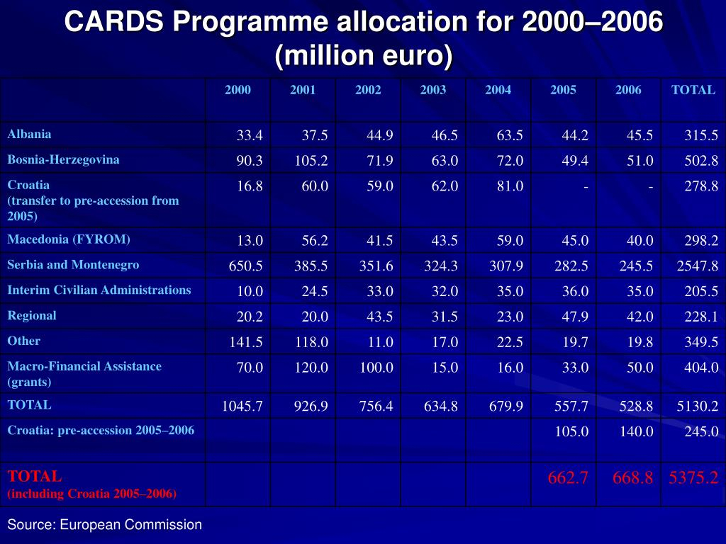 CARDS Programme allocation for 2000–2006 (million euro)