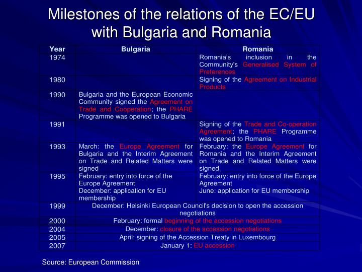 Milestones of the relations of the ec eu with bulgaria and romania