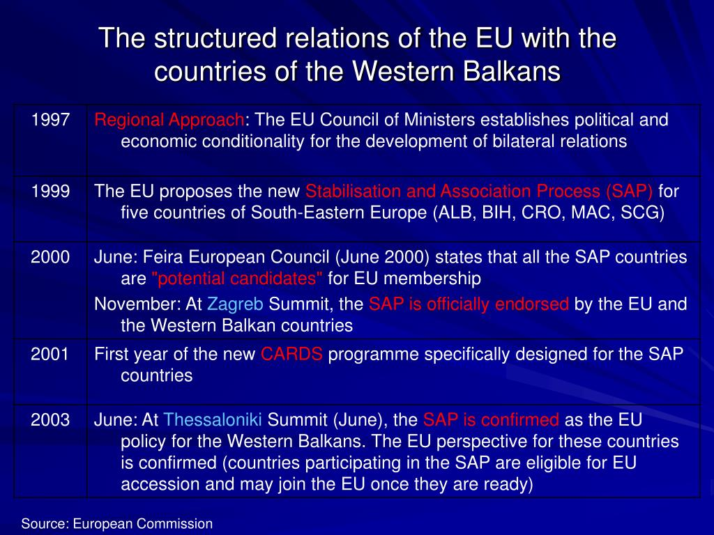 The structured relations of the EU with the countries of the Western Balkans