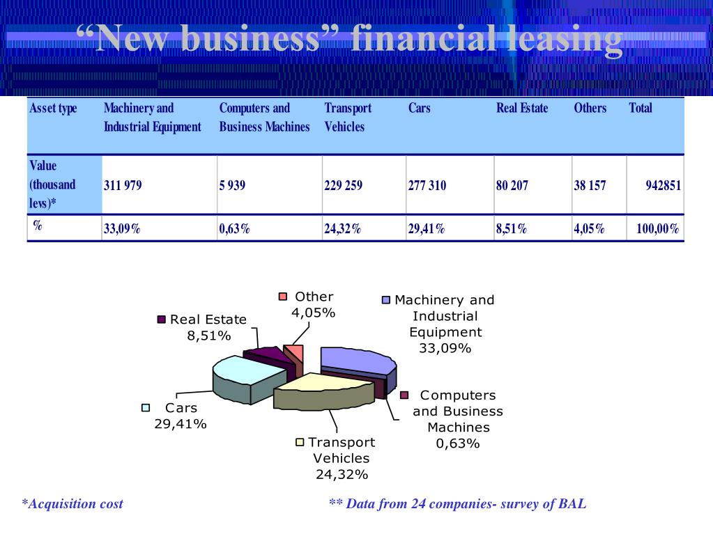 """""""New business"""" financial leasing"""