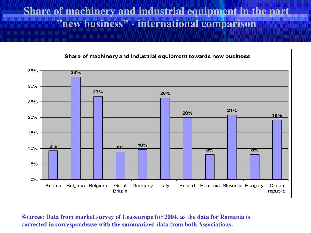 """Share of machinery and industrial equipment in the part """"new business"""" - international comparison"""