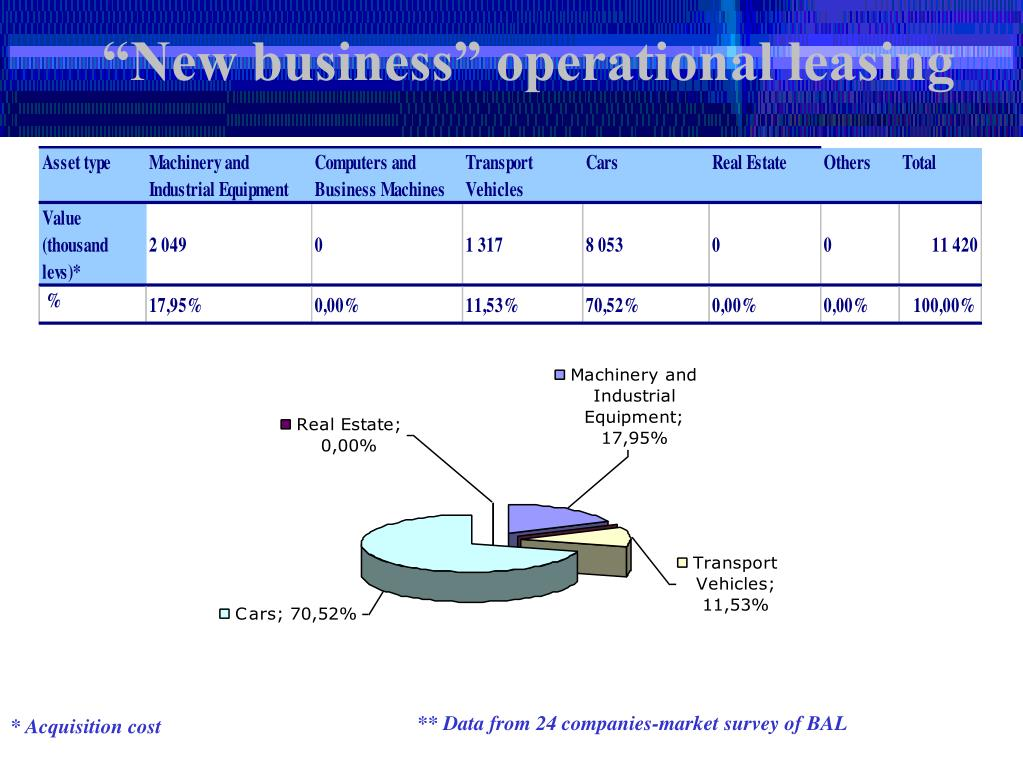 """""""New business"""" operational leasing"""