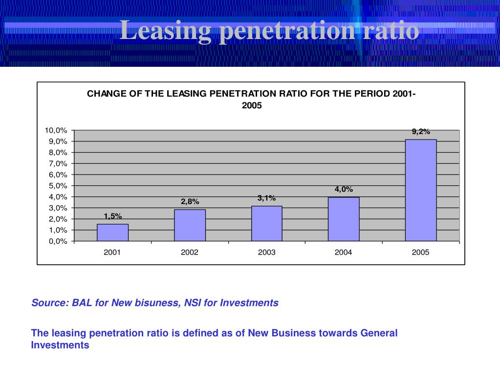 Leasing penetration ratio