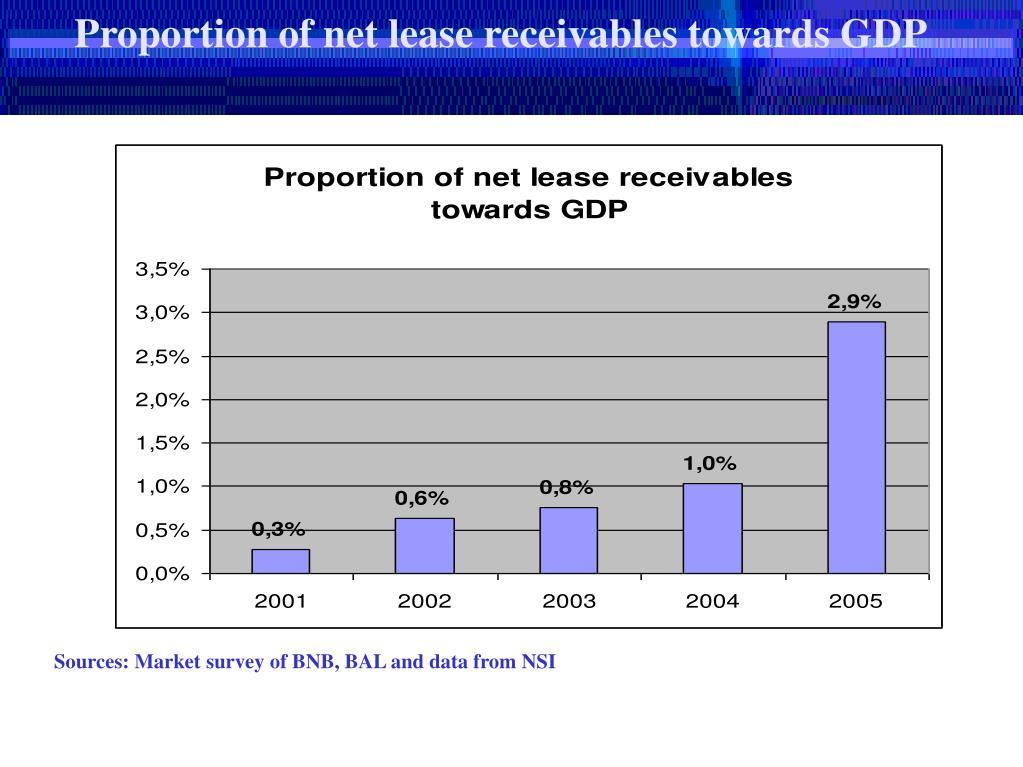 Proportion of net lease receivables towards GDP