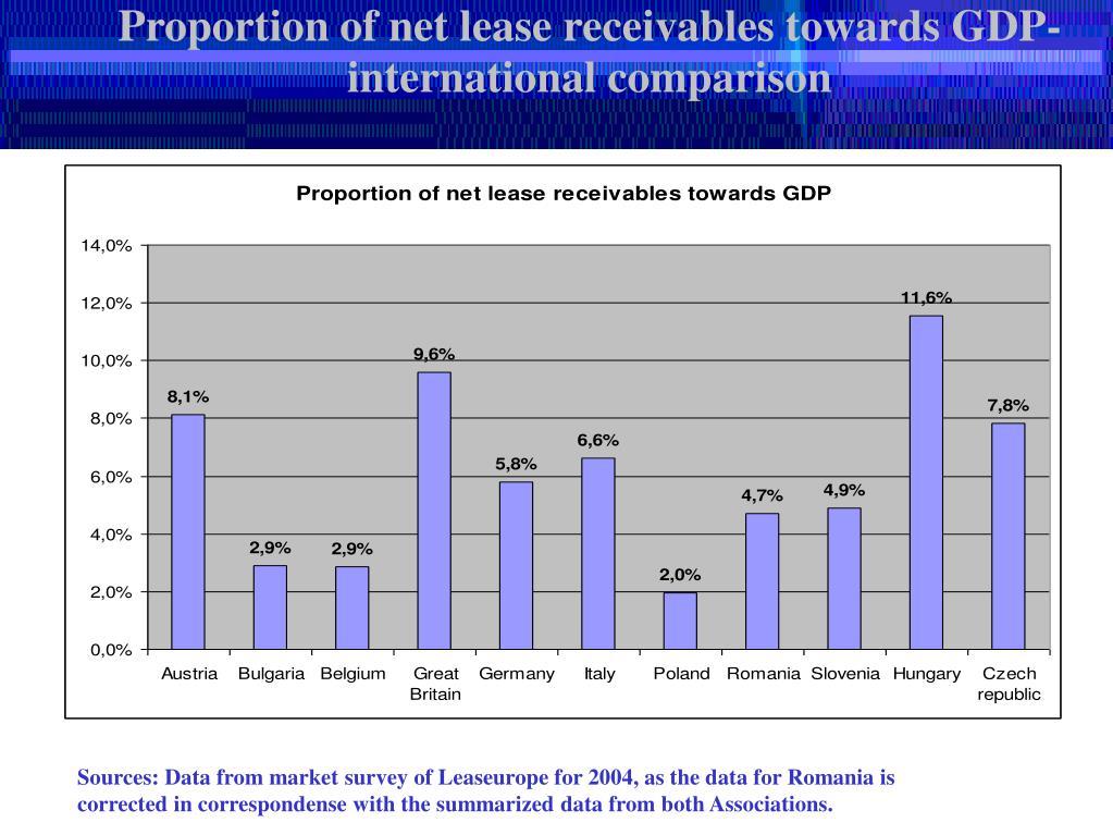 Proportion of net lease receivables towards GDP- international comparison