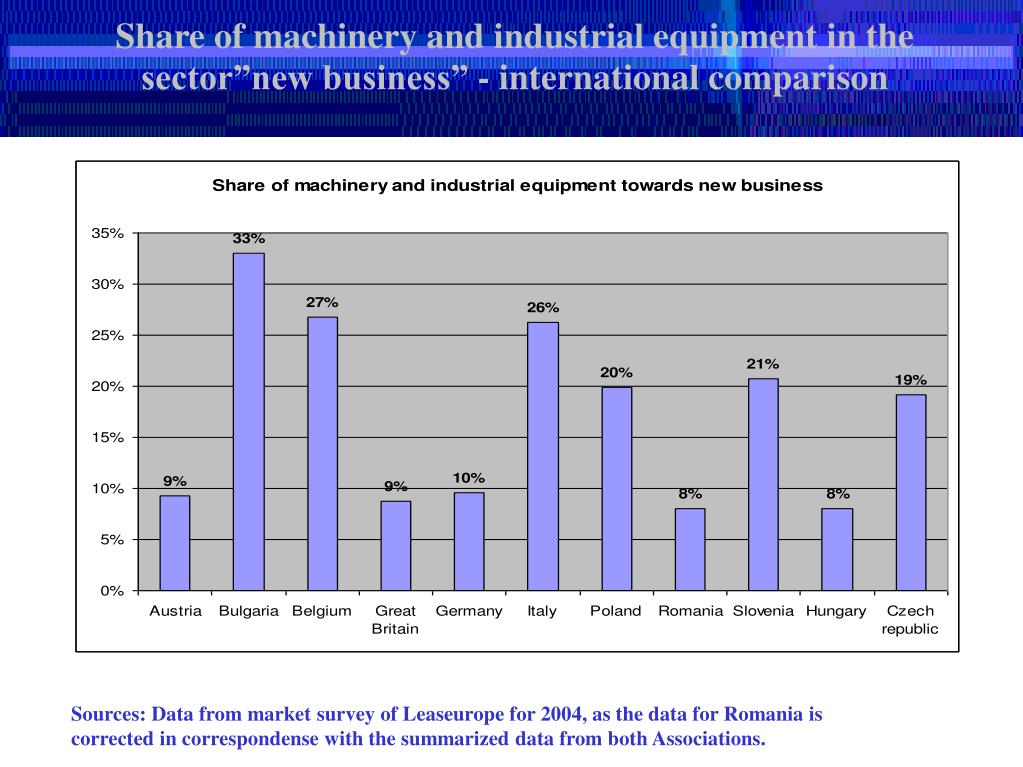 """Share of machinery and industrial equipment in the sector""""new business"""" - international comparison"""