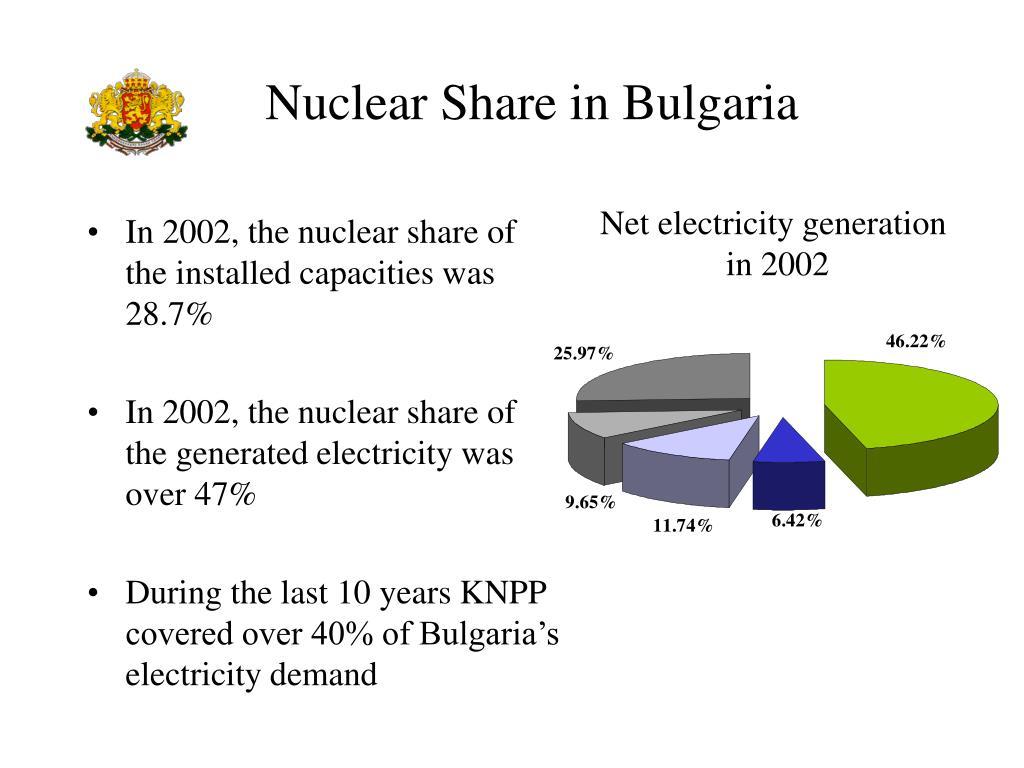 Nuclear Share in Bulgaria