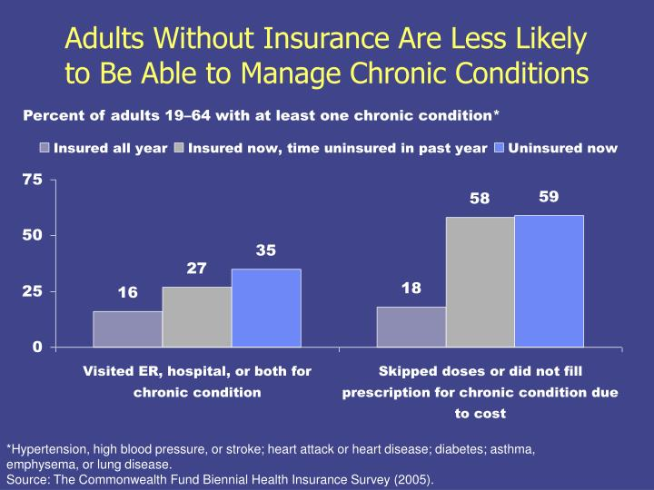 Adults Without Insurance Are Less Likely