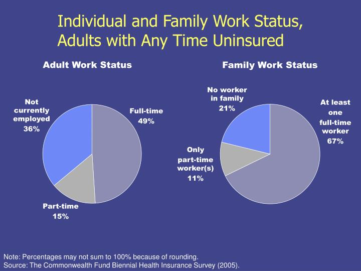 Individual and Family Work Status,