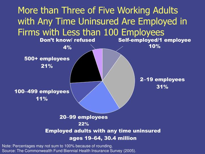More than Three of Five Working Adults