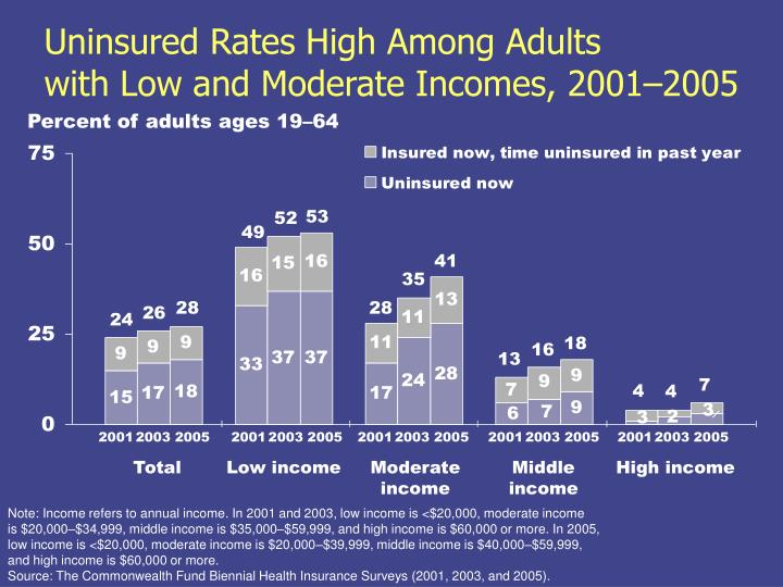 Uninsured Rates High Among Adults