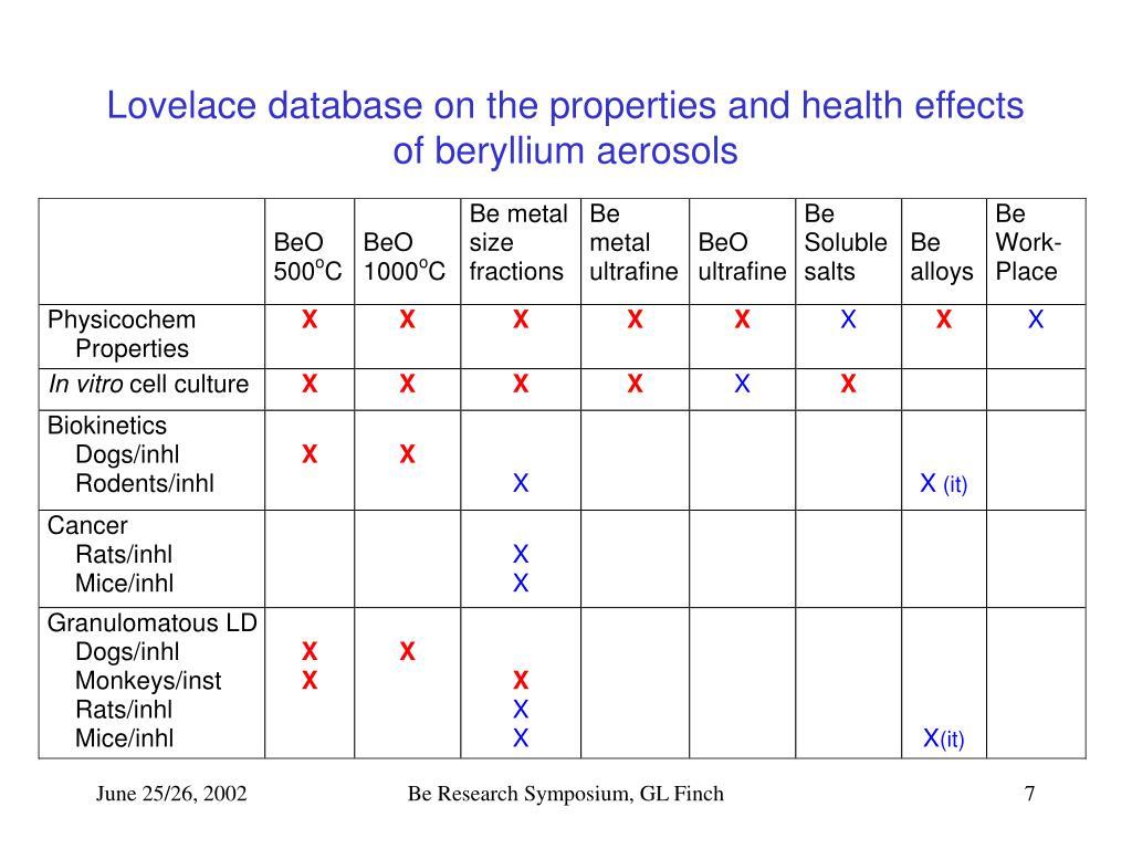 Lovelace database on the properties and health effects of beryllium aerosols