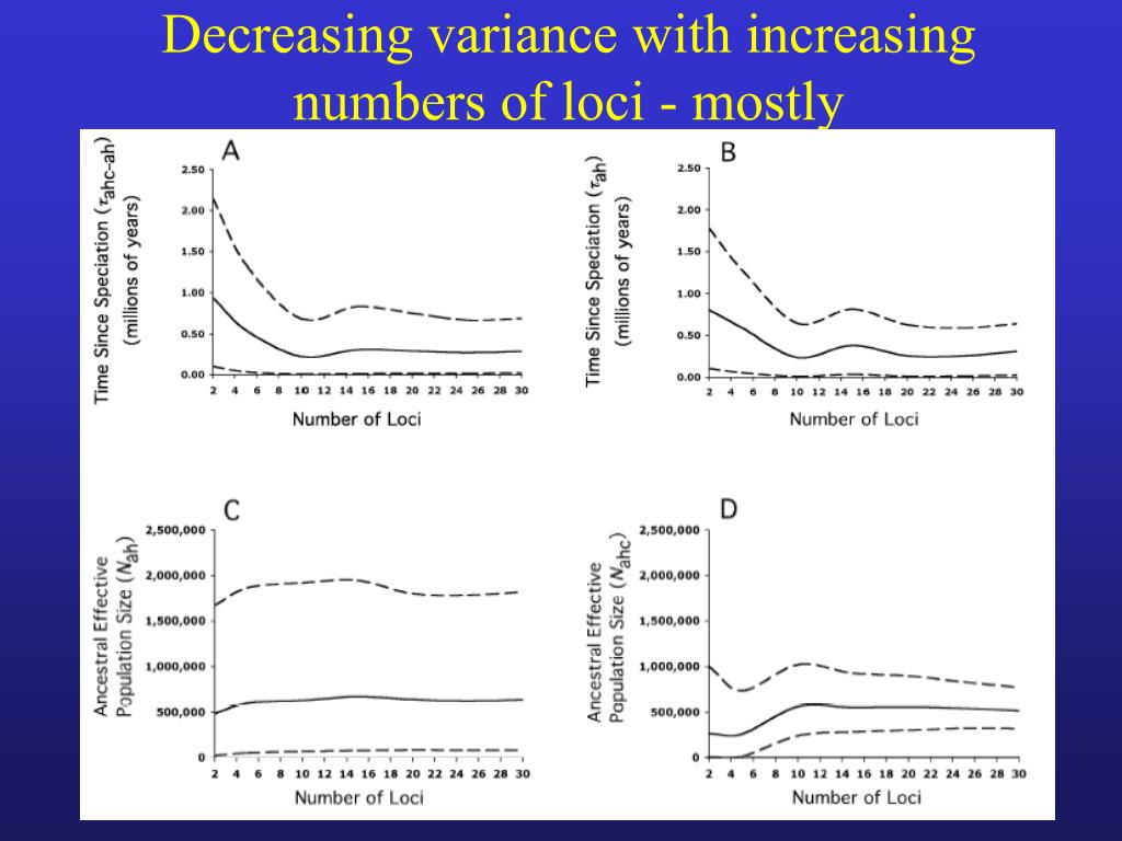 Decreasing variance with increasing numbers of loci - mostly